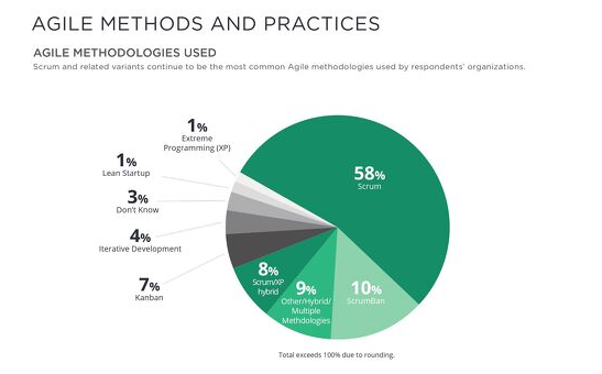 Agile Method and Practices